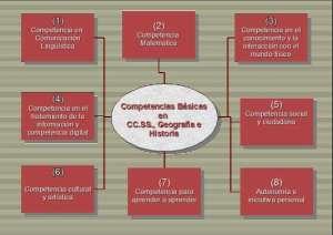 Las Ciencias Sociales, Geografía e Historia y las competencias básicas